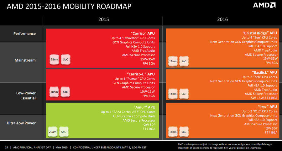 AMD 2015-2016 road map mobile