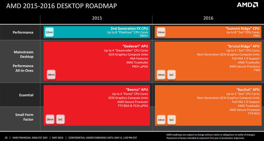 AMD 2015-2016 road map