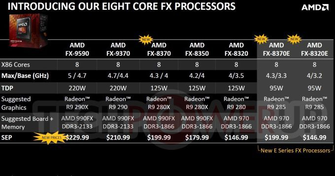 AMD FX 8-cores family 01
