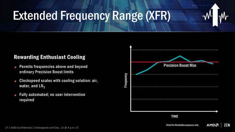 AMD XFR technology