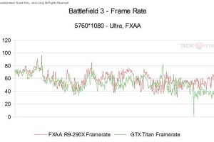 Battlefield 3 R9 290X vs Titan 01