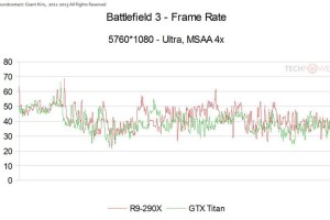 Battlefield 3 R9 290X vs Titan 02