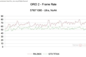 GRID 2 R9 290X vs Titan 01