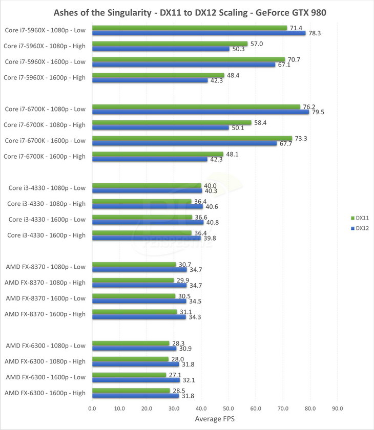 GeForce GTX 980 vs. Radeon R9 390X DX11 DX12 test 02