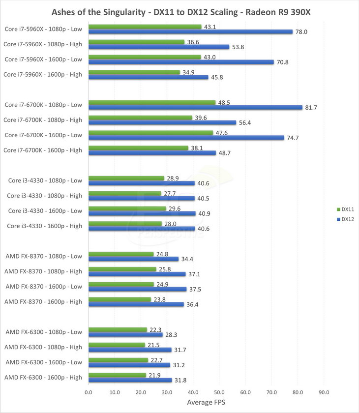GeForce GTX 980 vs. Radeon R9 390X DX11 DX12 test