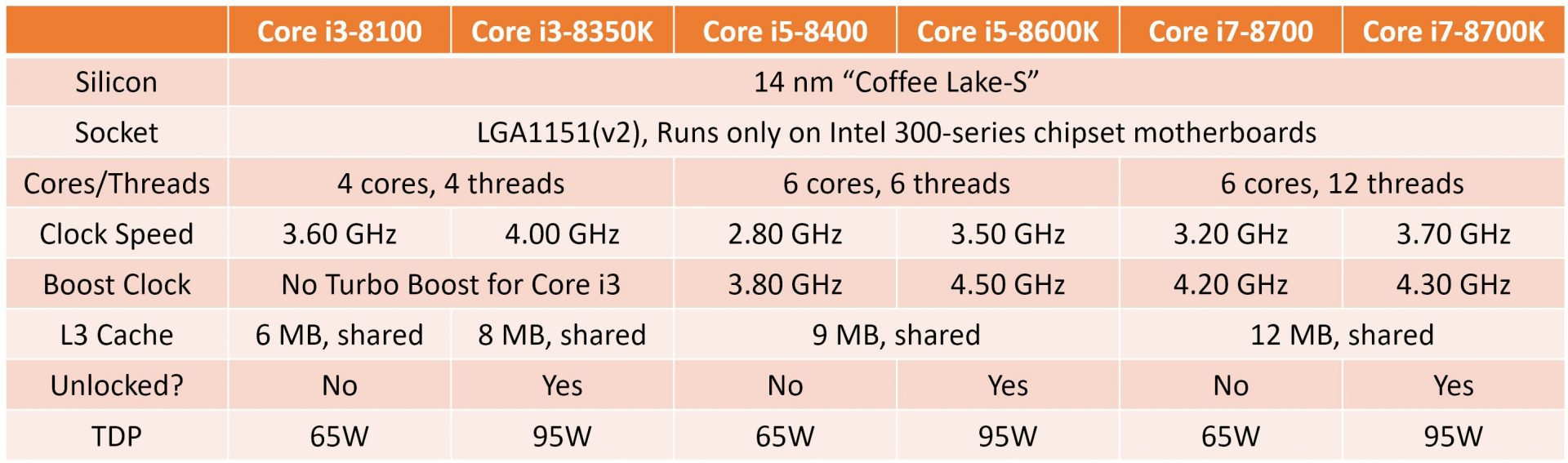 Intel Core 8th generation - specs 01