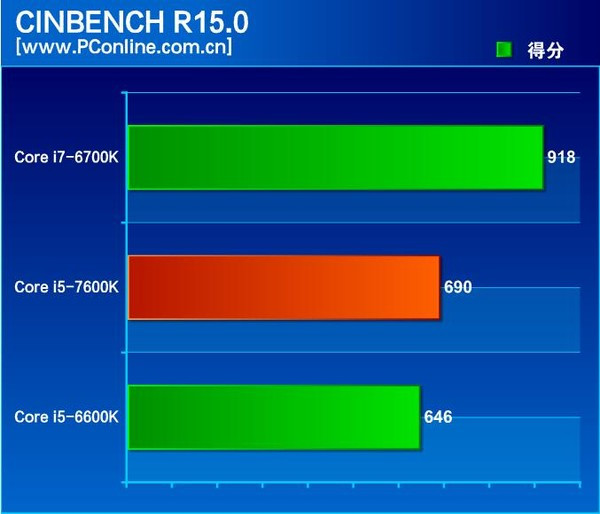 intel-core-i5-7600k-cinebench-r15-01