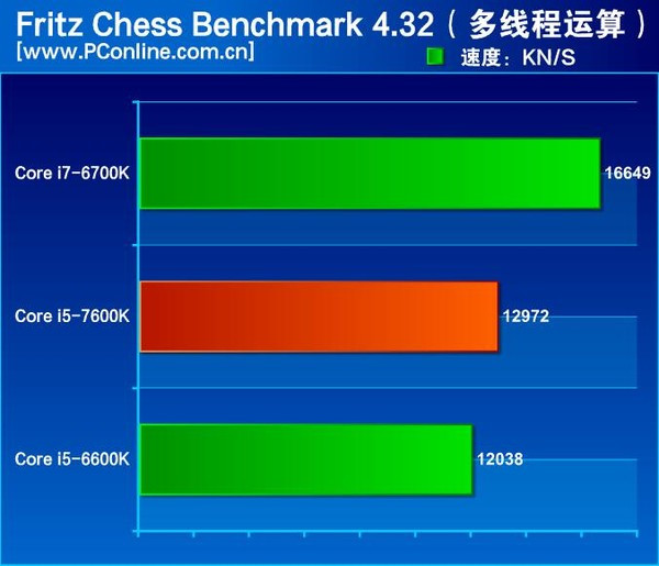intel-core-i5-7600k-fritz-chess-benchmark-01