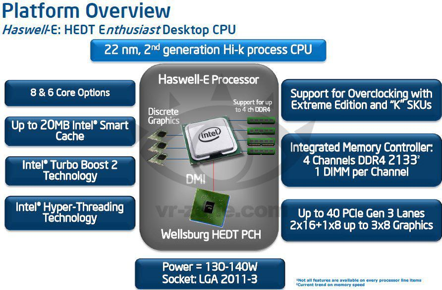 Intel Core i7 Haswell-E