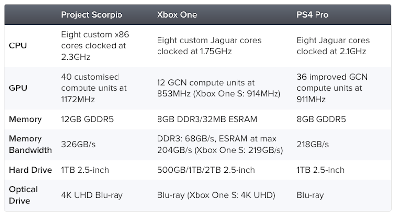 Project Scorpio vs Xbox One vs Ps4 Pro