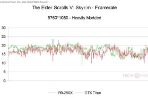 The Edler Scrolls V Skyrim R9 290X vs Titan 01