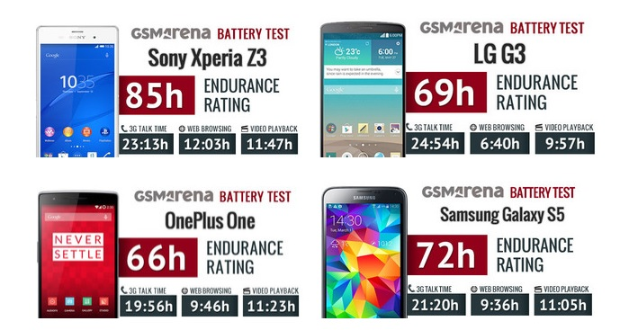 Real Galaxy S6 and S6 Egdge battery life test - Tech Dice
