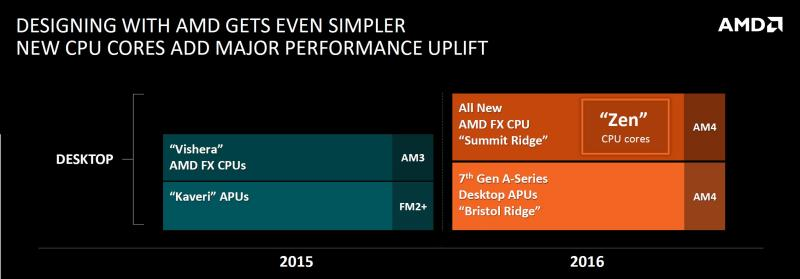 AMD Zen Summit Ridge CPUs 01