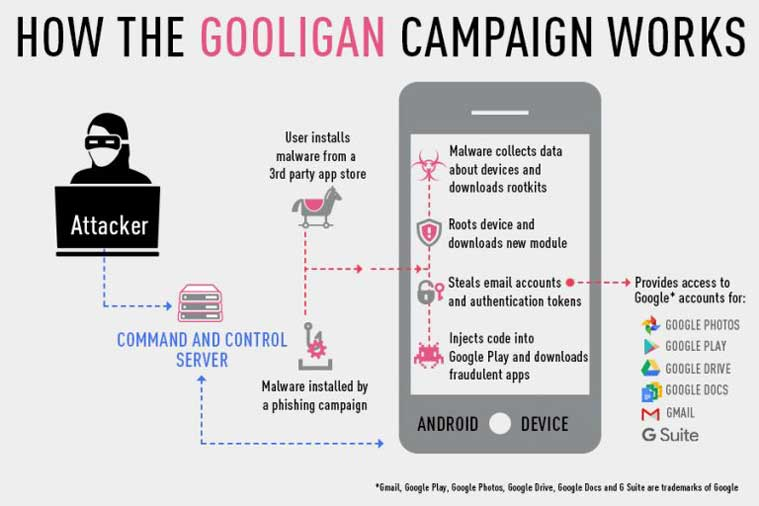 gooligan-malware-1